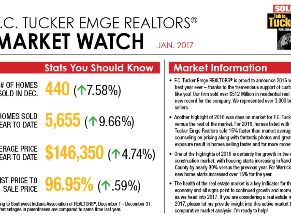 Market Watch January 2017