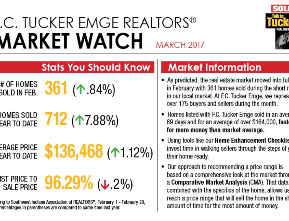 Market Watch March 2017