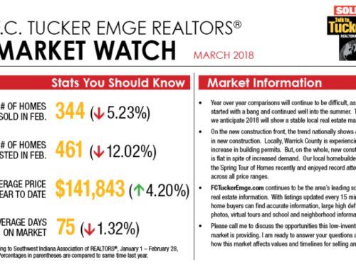 Market Watch March 2018