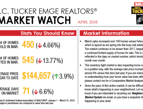 Market Watch April 2018