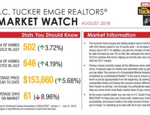Market Watch August 2018