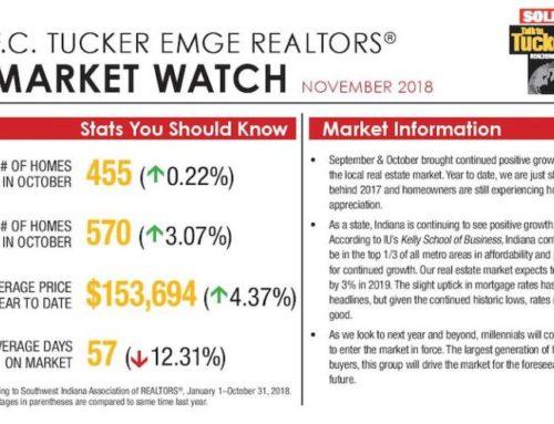 Market Watch November 2018